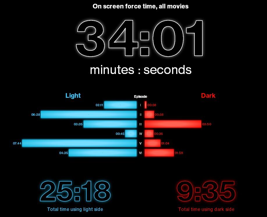 """Инфографика, сколько времени Сила показана в """"Звездных войнах"""""""