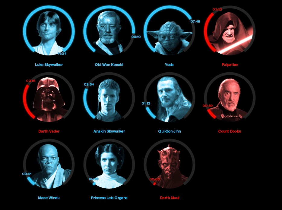 """Инфографика, как долго Силу показывают герои """"Звездных войн"""""""
